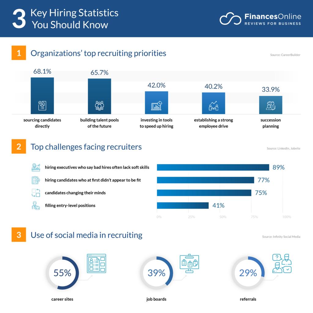 hiring-statistics